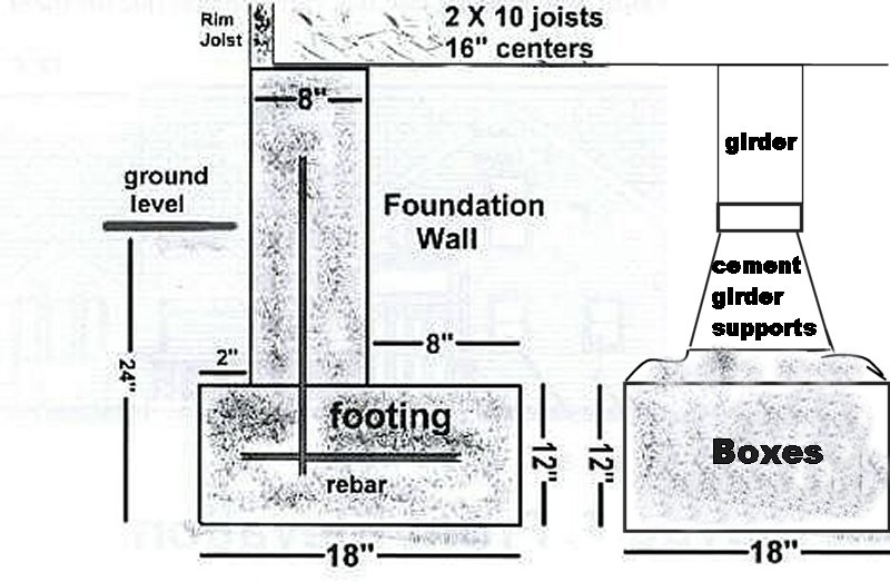 2 column elastic left sidebar header and footer for House foundation plan